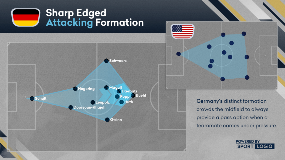 Team USA Attacking Formation Graphic