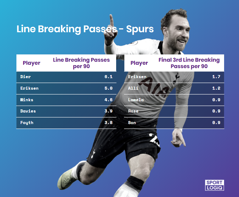 Line Breaking Passes Report for Spurs
